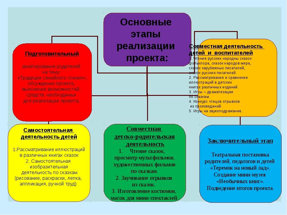 Основные этапы реализации проекта: Самостоятельная деятельность детей 1.Расс...