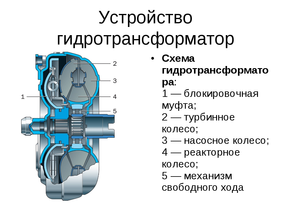Устройство гидротрансформатор Схема гидротрансформатора: 1 — блокировочная му...