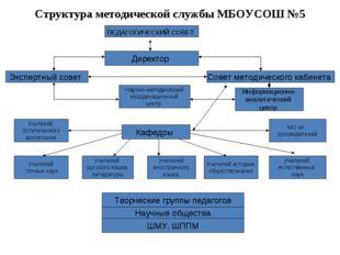 Структура методической службы МБОУСОШ №5 ПЕДАГОГИЧЕСКИЙ СОВЕТ Директор Совет