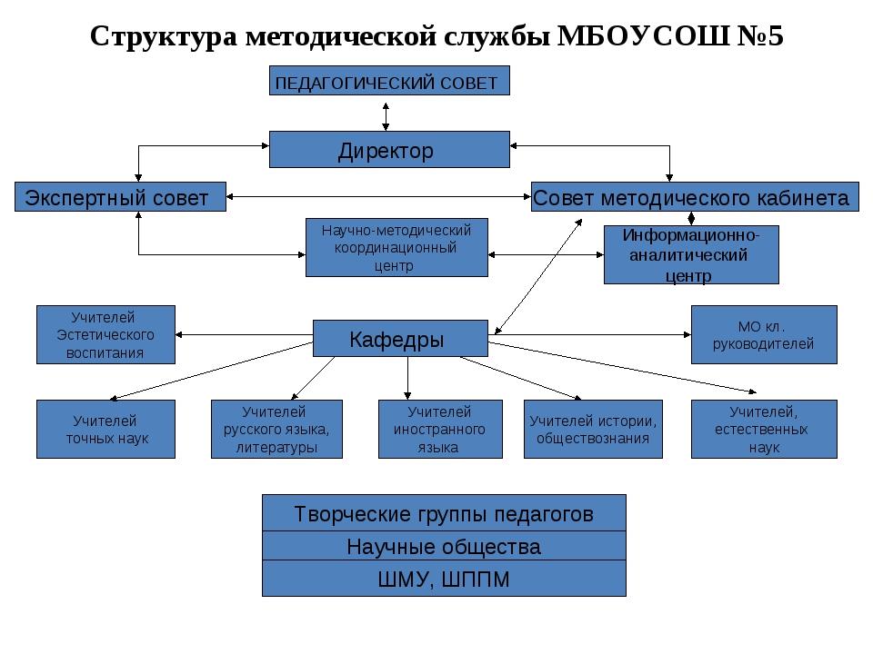 Структура методической службы МБОУСОШ №5 ПЕДАГОГИЧЕСКИЙ СОВЕТ Директор Совет...