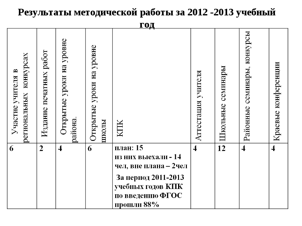 Результаты методической работы за 2012 -2013 учебный год