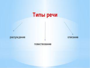 Типы речи рассуждение повествование описание