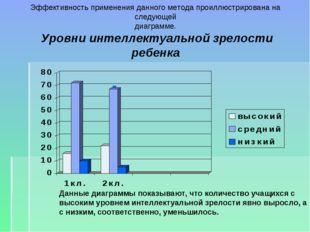 Эффективность применения данного метода проиллюстрирована на следующей диагра