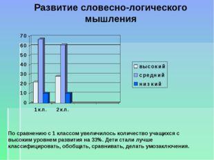 Развитие словесно-логического мышления По сравнению с 1 классом увеличилось к