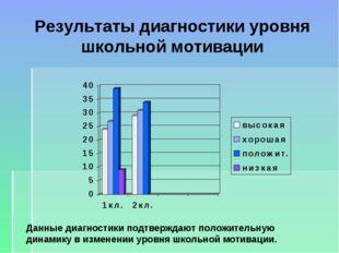 Результаты диагностики уровня школьной мотивации Данные диагностики подтвержд
