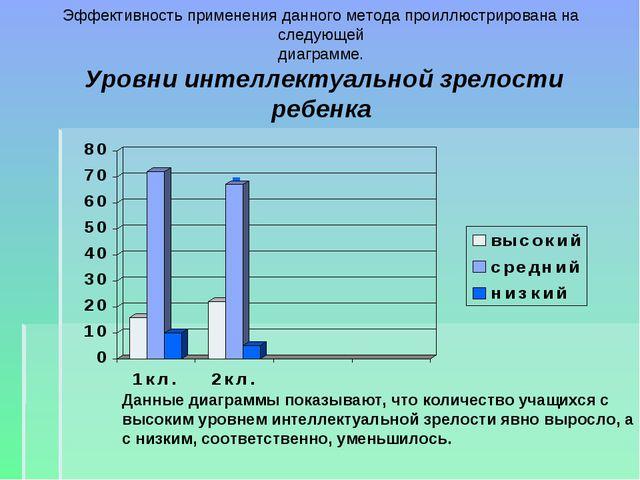 Эффективность применения данного метода проиллюстрирована на следующей диагра...