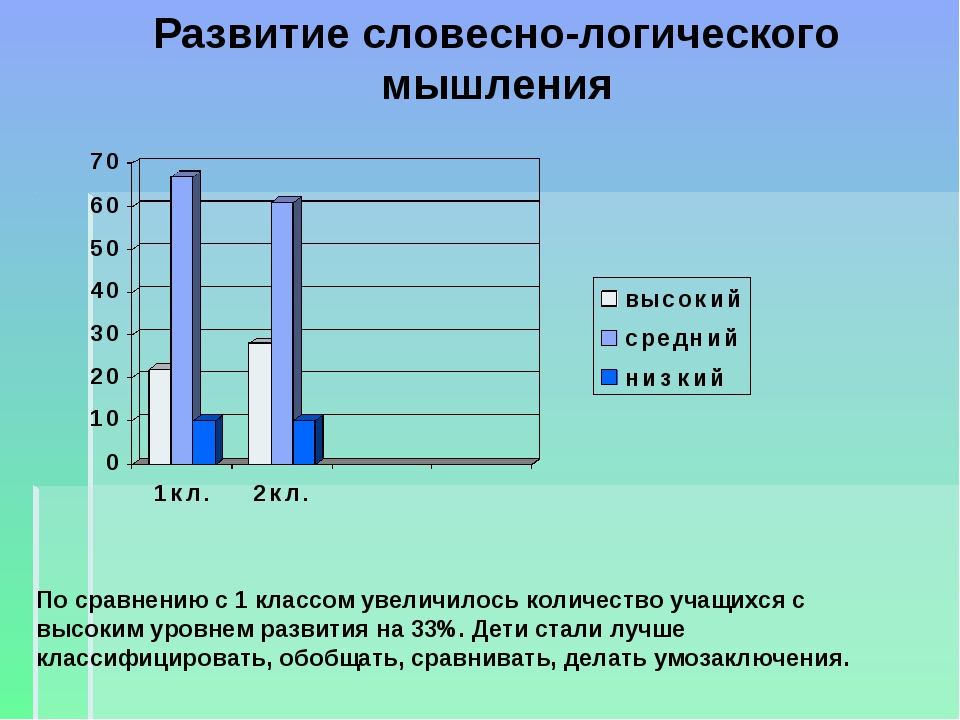 Развитие словесно-логического мышления По сравнению с 1 классом увеличилось к...