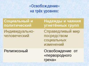 «Освобождение» на трёх уровнях: Социальный и политический Надежды и чаяния уг
