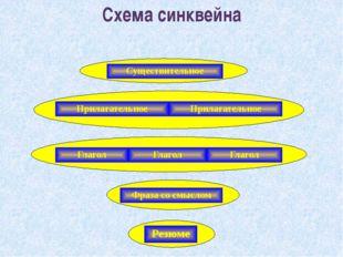 Схема синквейна  Существительное Прилагательное Прилагательное Глагол Глаго