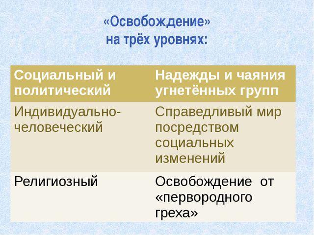 «Освобождение» на трёх уровнях: Социальный и политический Надежды и чаяния уг...