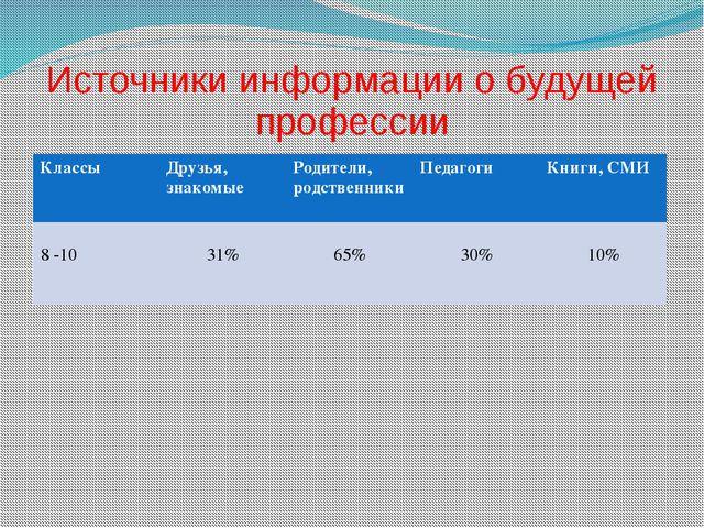 Источники информации о будущей профессии Классы Друзья,знакомые Родители, род...