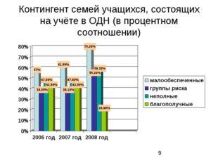 Контингент семей учащихся, состоящих на учёте в ОДН (в процентном соотношении)