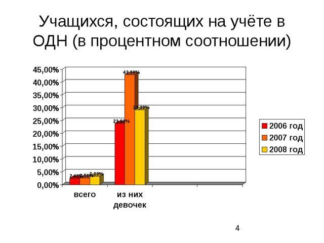 Учащихся, состоящих на учёте в ОДН (в процентном соотношении)