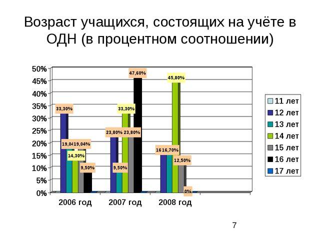 Возраст учащихся, состоящих на учёте в ОДН (в процентном соотношении)