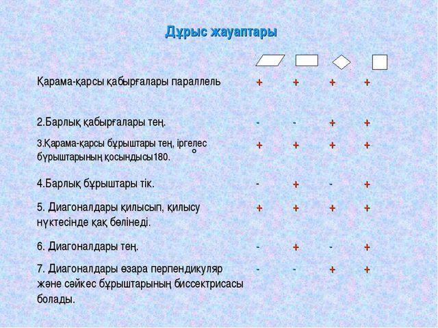 Дұрыс жауаптары  Қарама-қарсы қабырғалары параллель++++ 2.Барлық қабы...