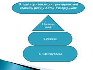 Этапы нормализации просодической стороны речи у детей-дизартриков: 3. Заключи
