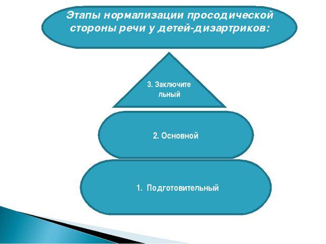 Этапы нормализации просодической стороны речи у детей-дизартриков: 3. Заключи...
