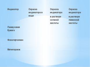 Индикатор Окраска индикатора в воде Окраска индикатора в растворе соланой ки