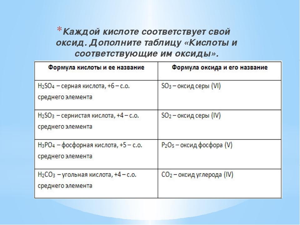 Каждой кислоте соответствует свой оксид. Дополните таблицу «Кислоты и соотве...