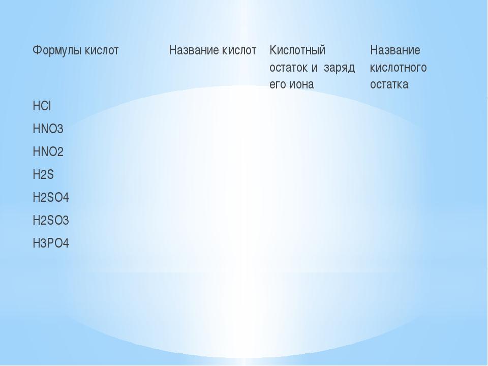 Формулы кислот Название кислот Кислотный остаток и заряд его иона Название к...