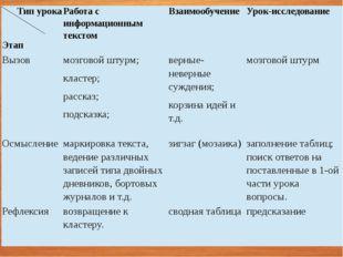 Типурока Этап Работа с информационным текстом Взаимообучение Урок-исследовани