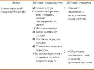 Этапы Действия преподавателя Действия учащихся Активизирующий (стадия побужде