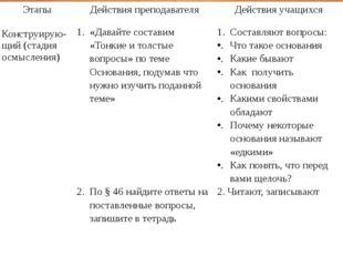 Этапы Действия преподавателя Действия учащихся Конструирую-щий(стадия осмысле
