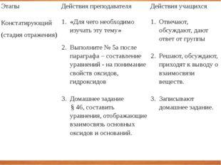 Этапы Действия преподавателя Действия учащихся Констатирующий (стадия отражен