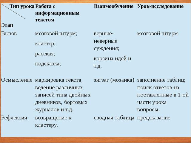 Типурока Этап Работа с информационным текстом Взаимообучение Урок-исследовани...