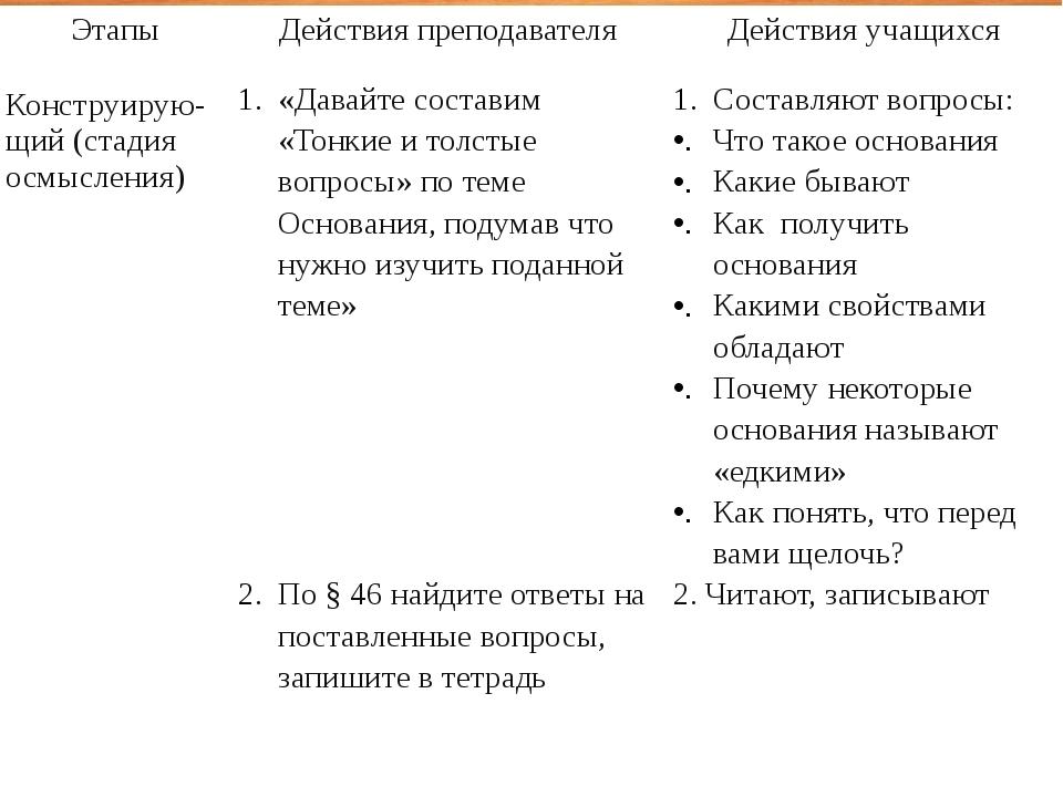 Этапы Действия преподавателя Действия учащихся Конструирую-щий(стадия осмысле...