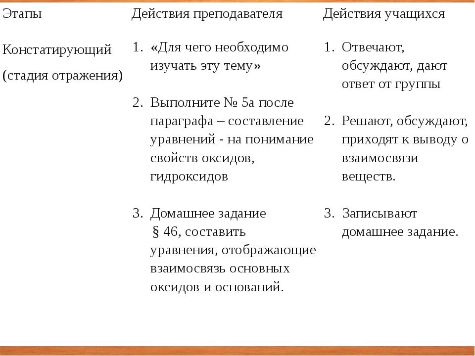 Этапы Действия преподавателя Действия учащихся Констатирующий (стадия отражен...