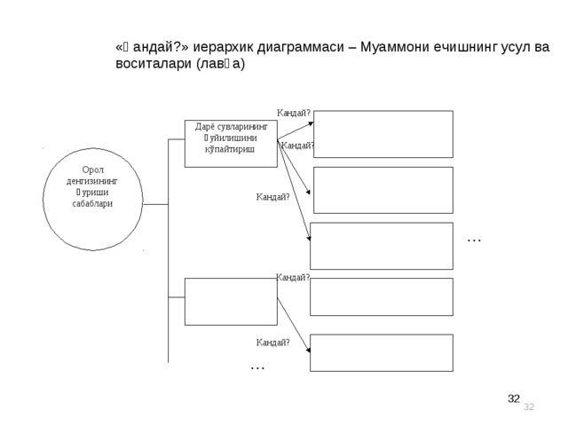 * * «Қандай?» иерархик диаграммаси – Муаммони ечишнинг усул ва воситалари (ла...