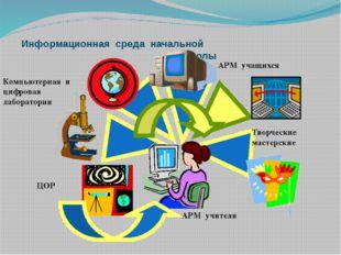 Информационная среда начальной школы АРМ учителя Компьютерная и цифровая лабо