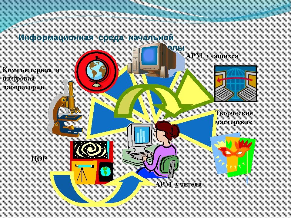 Информационная среда начальной школы АРМ учителя Компьютерная и цифровая лабо...