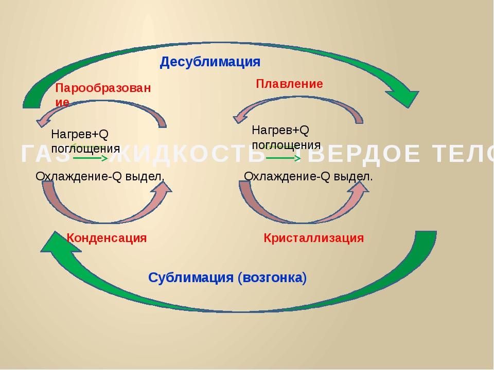 ГАЗ ЖИДКОСТЬ ТВЕРДОЕ ТЕЛО Нагрев+Q поглощения Нагрев+Q поглощения Охлаждение-...