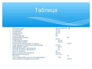 Источник шумаИнтенсивность, дБ Холодильник40-43 Компьютер37-45 Ко