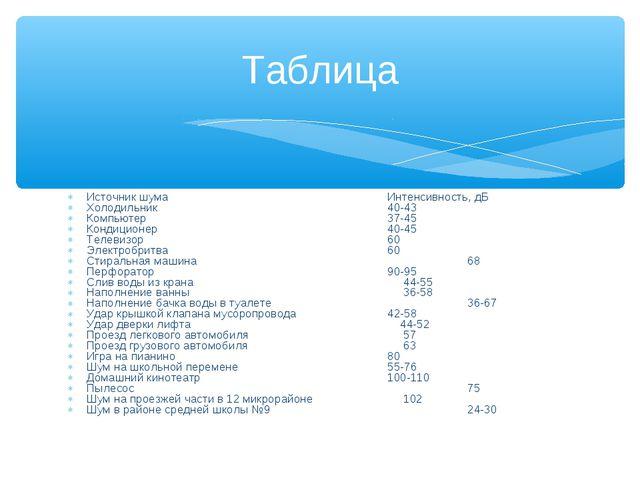 Источник шумаИнтенсивность, дБ Холодильник40-43 Компьютер37-45 Ко...