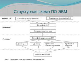 Структурная схема ПО ЭВМ