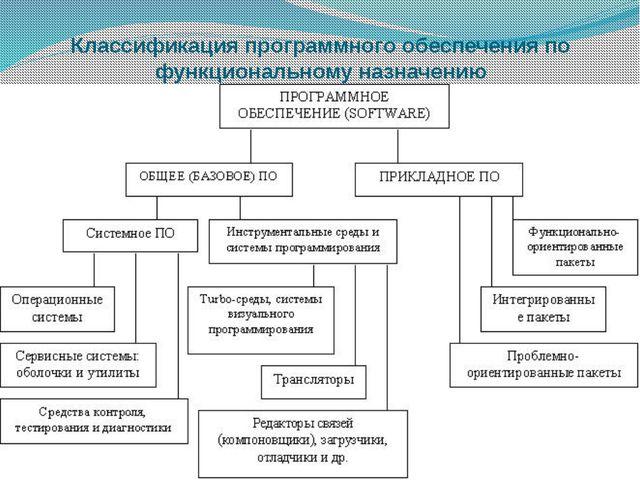 Классификация программного обеспечения по функциональному назначению