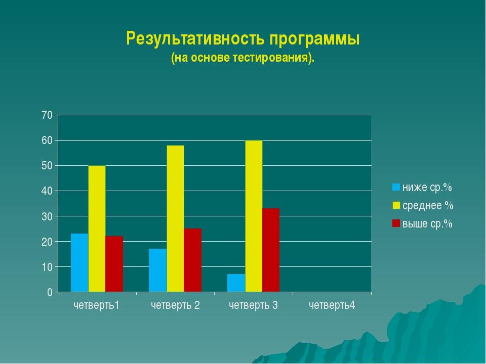 Результативность программы (на основе тестирования).