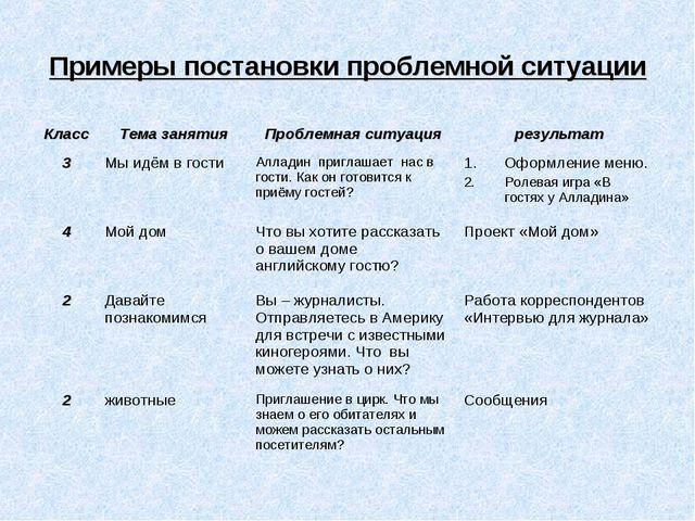 Примеры постановки проблемной ситуации КлассТема занятияПроблемная ситуация...