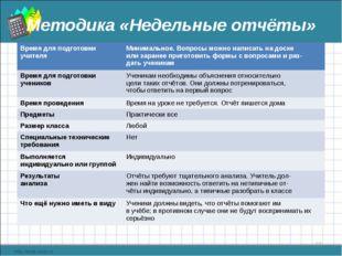 Методика «Недельные отчёты» * Время для подготовки учителяМинимальное. Вопро