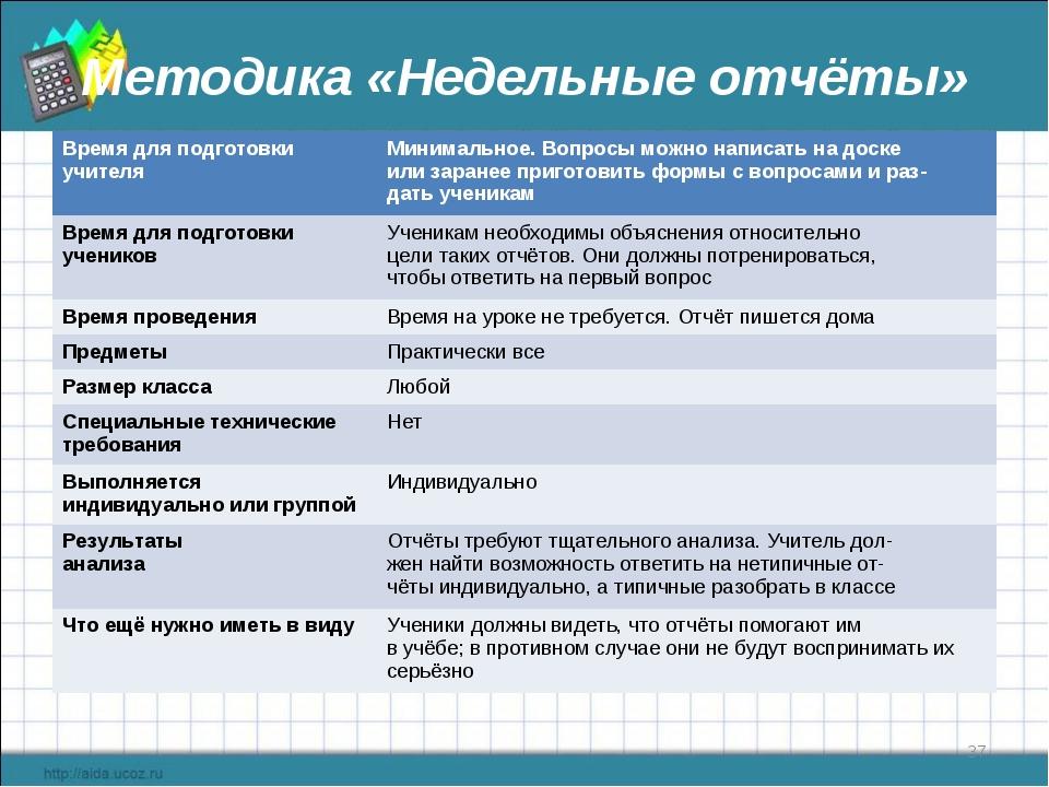 Методика «Недельные отчёты» * Время для подготовки учителяМинимальное. Вопро...