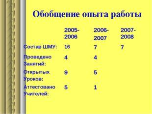 Обобщение опыта работы 2005-20062006- 20072007-2008 Состав ШМУ:1677 Про