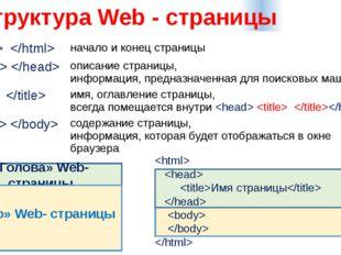 Структура Web - страницы «Голова» Web- страницы «Тело» Web- страницы   Имя с