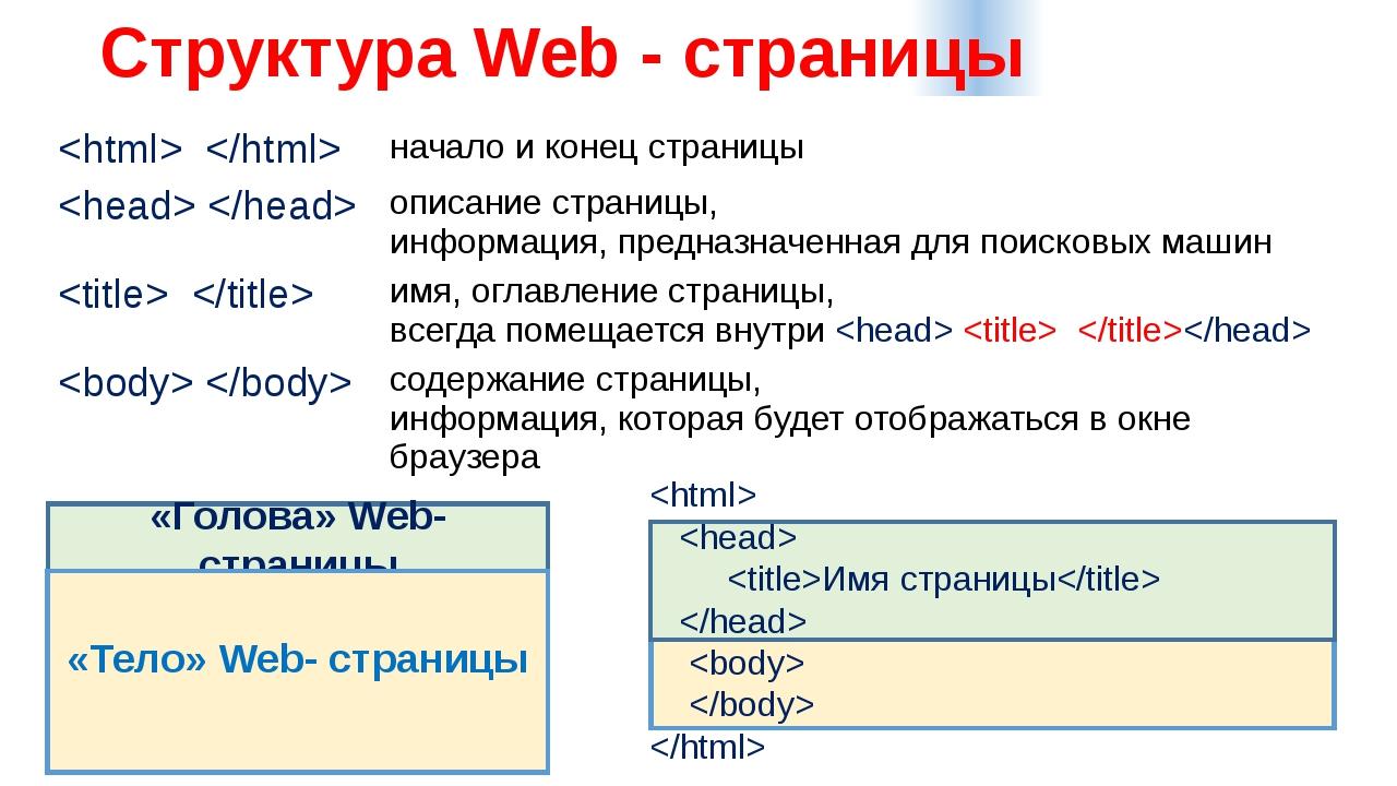 Структура Web - страницы «Голова» Web- страницы «Тело» Web- страницы   Имя с...