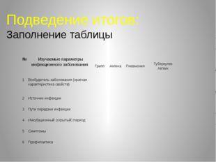 Подведение итогов: Заполнение таблицы № Изучаемые параметры инфекционного заб
