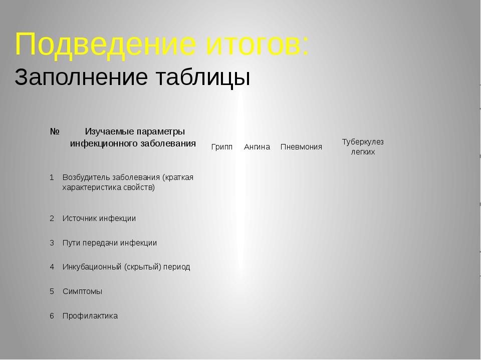 Подведение итогов: Заполнение таблицы № Изучаемые параметры инфекционного заб...