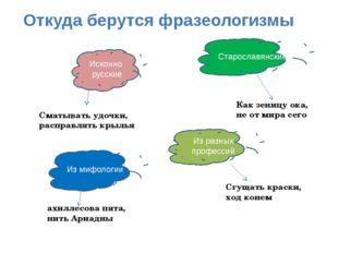 Исконно русские Старославянские Из разных профессий Из мифологии Сматывать у