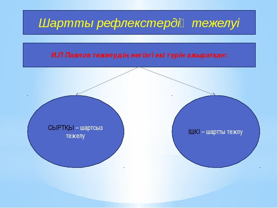 Шартты рефлекстердің тежелуі И.П Павлов тежелудің негізгі екі түрін ажыратқан...